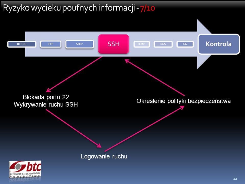 12 Ryzyko wycieku poufnych informacji - 7/10 Blokada portu 22 Wykrywanie ruchu SSH Logowanie ruchu Określenie polityki bezpieczeństwa