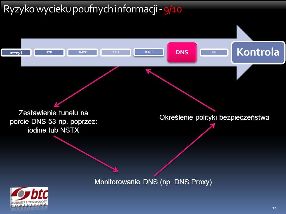 14 Ryzyko wycieku poufnych informacji - 9/10 Zestawienie tunelu na porcie DNS 53 np. poprzez: iodine lub NSTX Monitorowanie DNS (np. DNS Proxy) Określ