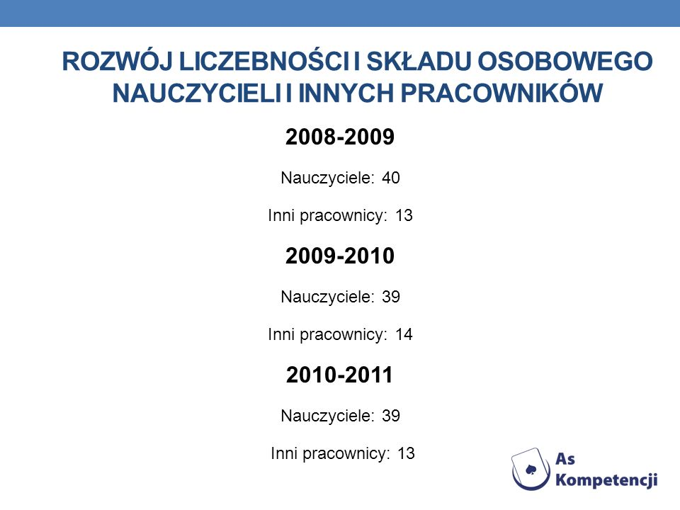 ROZWÓJ LICZEBNOŚCI I SKŁADU OSOBOWEGO NAUCZYCIELI I INNYCH PRACOWNIKÓW 2008-2009 Nauczyciele: 40 Inni pracownicy: 13 2009-2010 Nauczyciele: 39 Inni pracownicy: 14 2010-2011 Nauczyciele: 39 Inni pracownicy: 13