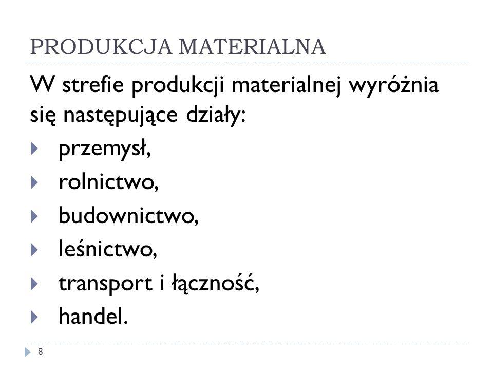 PRODUKCJA MATERIALNA W strefie produkcji materialnej wyróżnia się następujące działy: przemysł, rolnictwo, budownictwo, leśnictwo, transport i łącznoś