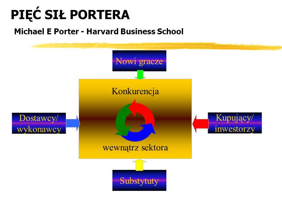 PIĘĆ SIŁ PORTERA Michael E Porter - Harvard Business School Konkurencja wewnątrz sektora Nowi gracze Substytuty Kupujący/ inwestorzy Dostawcy/ wykonaw