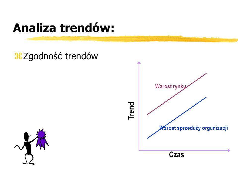 Analiza trendów: zZgodność trendów Czas Trend Wzrost rynku Wzrost sprzedaży organizacji
