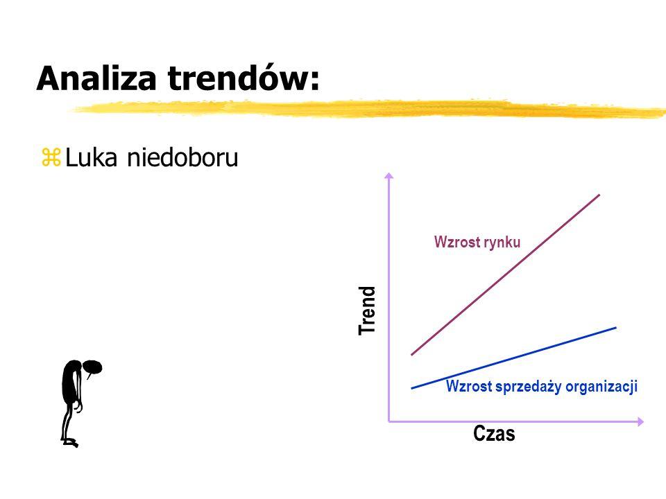 Analiza trendów: zLuka niedoboru Czas Trend Wzrost rynku Wzrost sprzedaży organizacji