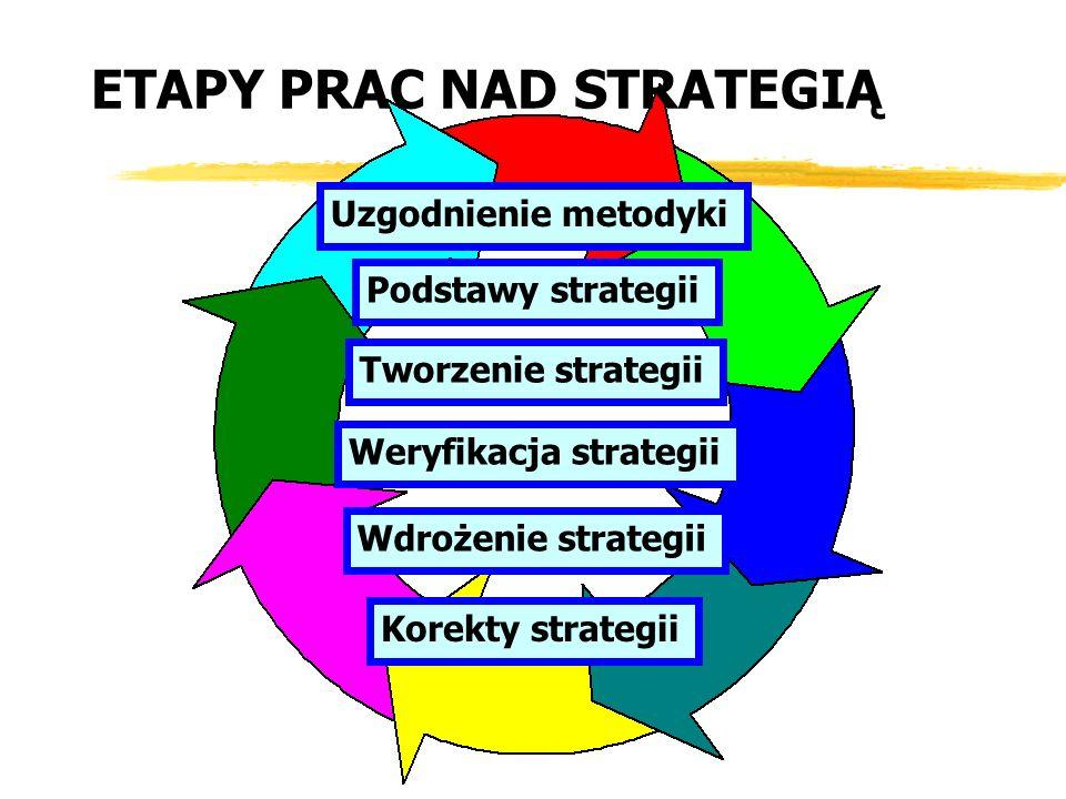 Uzgodnienie metodyki Podstawy strategii Tworzenie strategii Weryfikacja strategii Wdrożenie strategii Korekty strategii ETAPY PRAC NAD STRATEGIĄ
