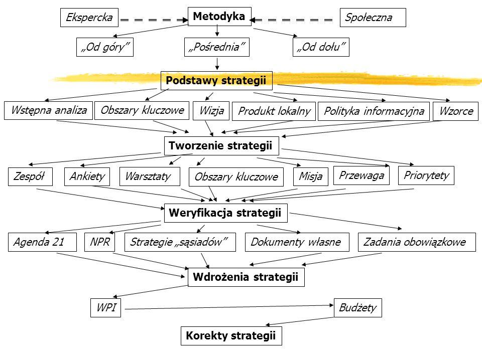 Metodyka Od góryOd dołu Podstawy strategii Produkt lokalnyWzorce Wstępna analiza Polityka informacyjna Tworzenie strategii Zespół Warsztaty AnkietyMis
