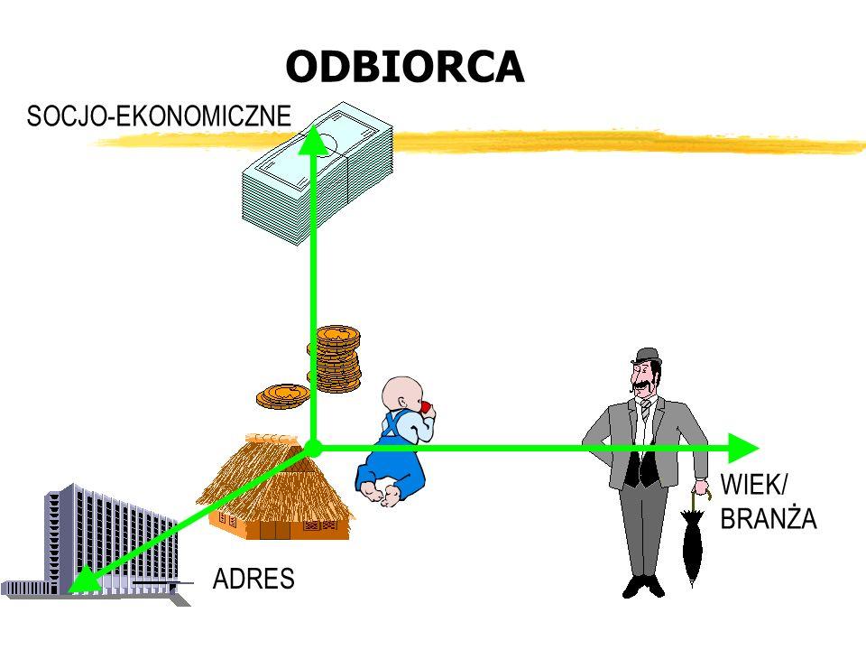 WIEK/ BRANŻA SOCJO-EKONOMICZNE ADRES ODBIORCA