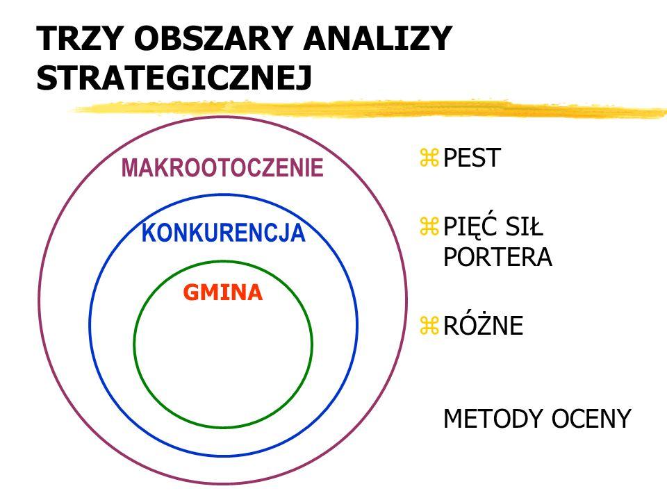 TRZY OBSZARY ANALIZY STRATEGICZNEJ MAKROOTOCZENIE KONKURENCJA GMINA z PEST z PIĘĆ SIŁ PORTERA z RÓŻNE METODY OCENY