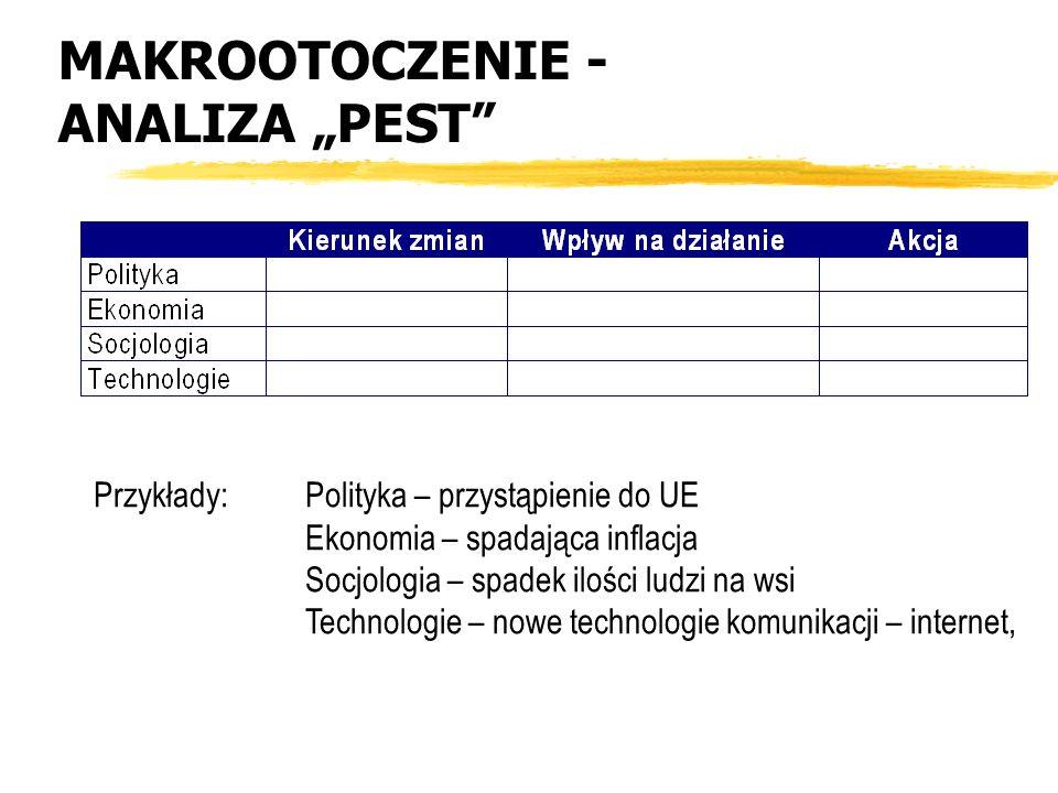 MAKROOTOCZENIE - ANALIZA PEST Przykłady: Polityka – przystąpienie do UE Ekonomia – spadająca inflacja Socjologia – spadek ilości ludzi na wsi Technolo