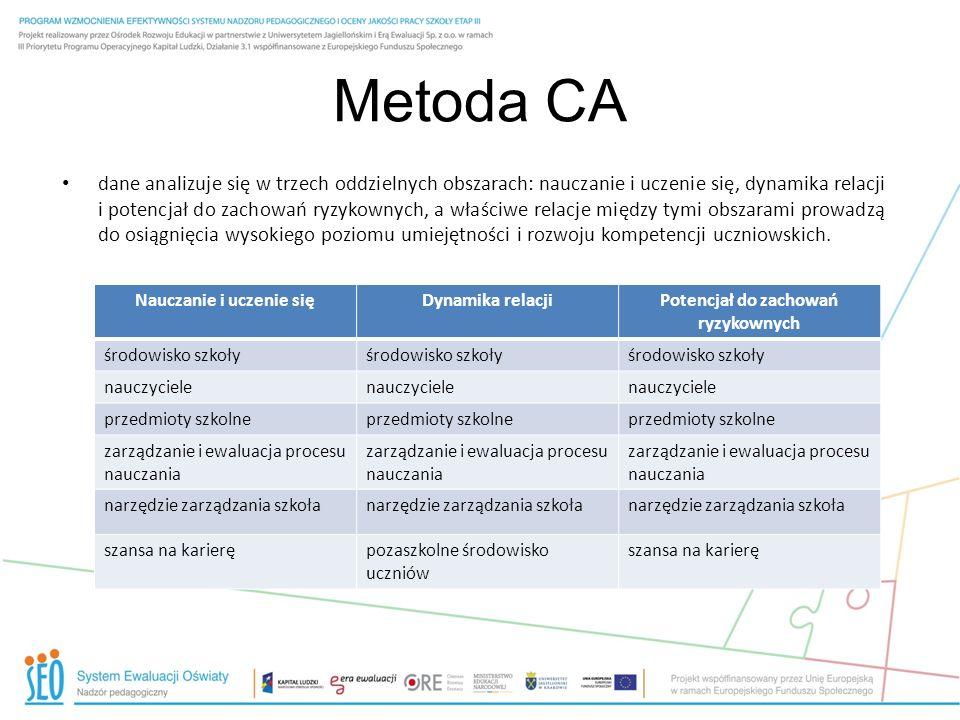 Metoda CA dane analizuje się w trzech oddzielnych obszarach: nauczanie i uczenie się, dynamika relacji i potencjał do zachowań ryzykownych, a właściwe