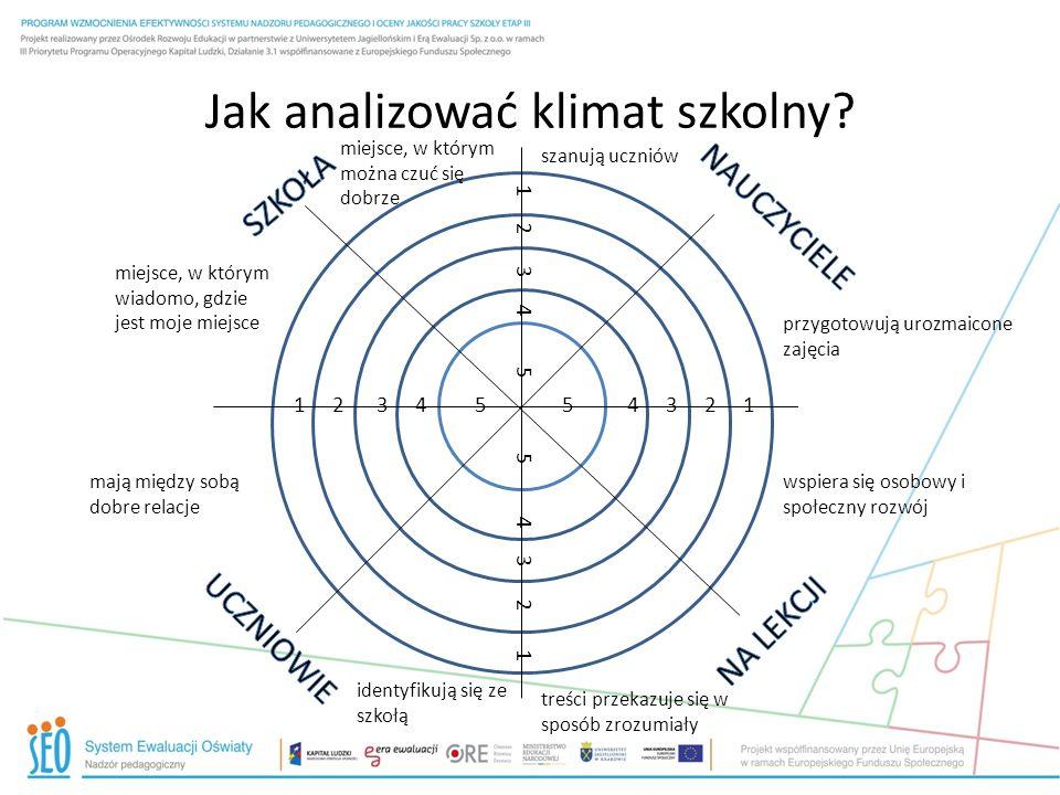 Jak analizować klimat szkolny? miejsce, w którym można czuć się dobrze miejsce, w którym wiadomo, gdzie jest moje miejsce mają między sobą dobre relac