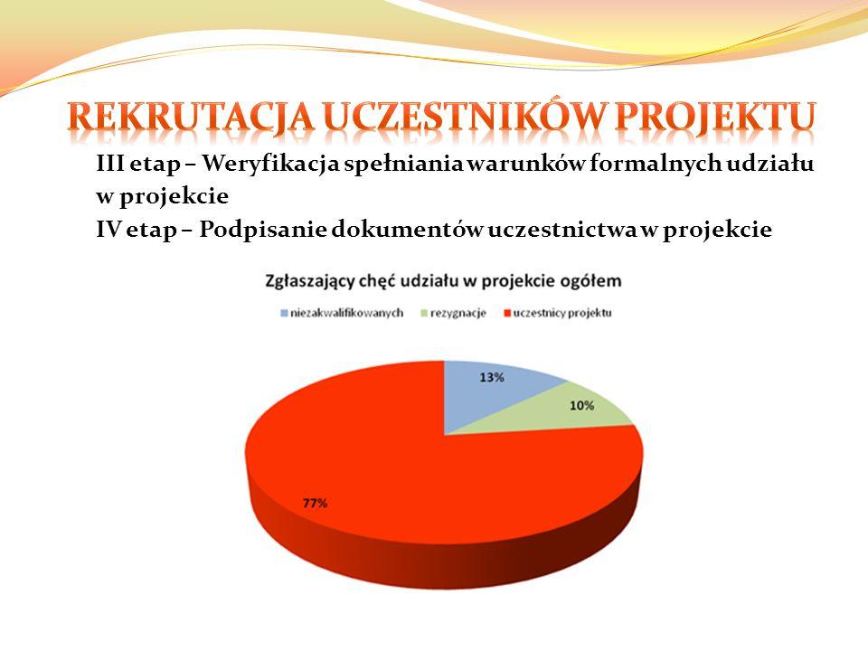 III etap – Weryfikacja spełniania warunków formalnych udziału w projekcie IV etap – Podpisanie dokumentów uczestnictwa w projekcie
