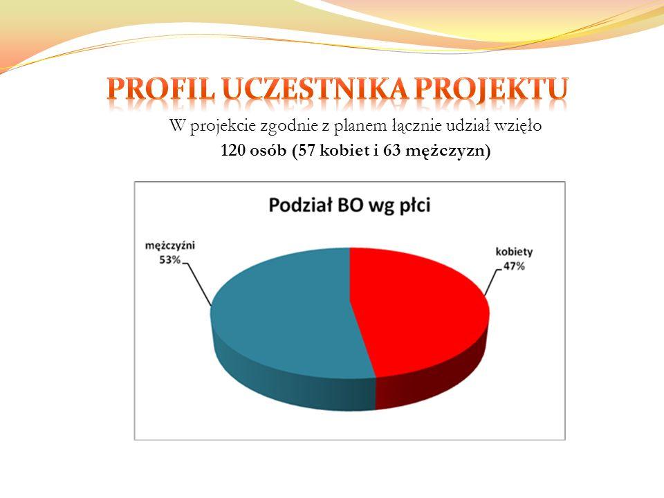 W projekcie zgodnie z planem łącznie udział wzięło 120 osób (57 kobiet i 63 mężczyzn)