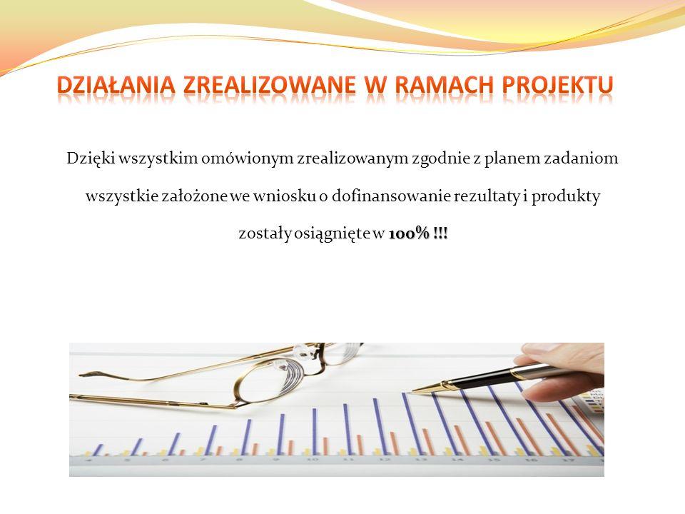 Dzięki wszystkim omówionym zrealizowanym zgodnie z planem zadaniom wszystkie założone we wniosku o dofinansowanie rezultaty i produkty 100% !!.
