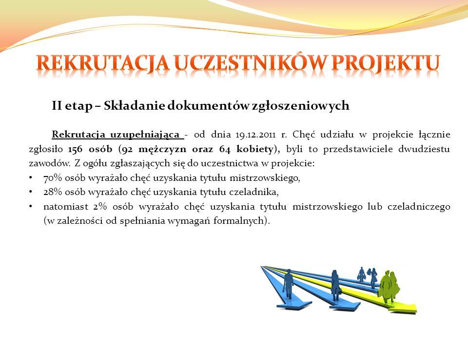 II etap – Składanie dokumentów zgłoszeniowych Rekrutacja uzupełniająca - od dnia 19.12.2011 r.