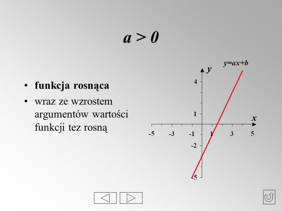 a > 0 funkcja rosnąca wraz ze wzrostem argumentów wartości funkcji tez rosną x y y=ax+b