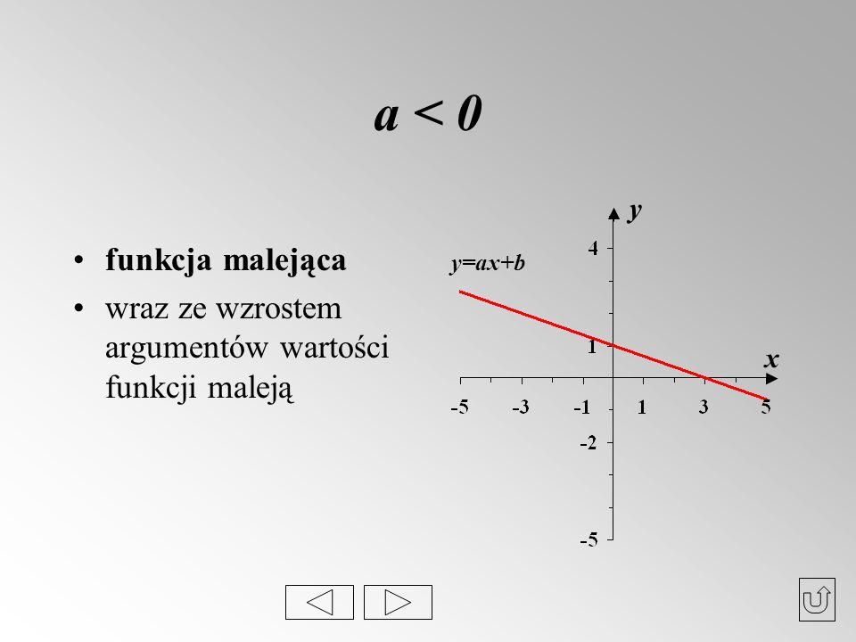 a < 0 funkcja malejąca wraz ze wzrostem argumentów wartości funkcji maleją x y y=ax+b