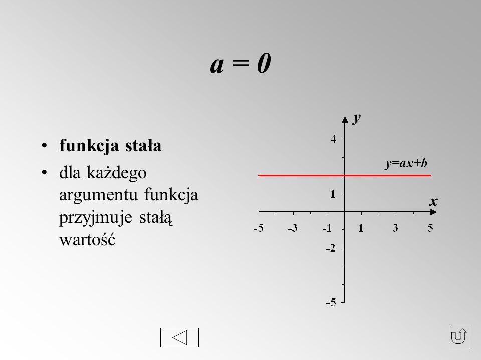 a = 0 funkcja stała dla każdego argumentu funkcja przyjmuje stałą wartość x y y=ax+b