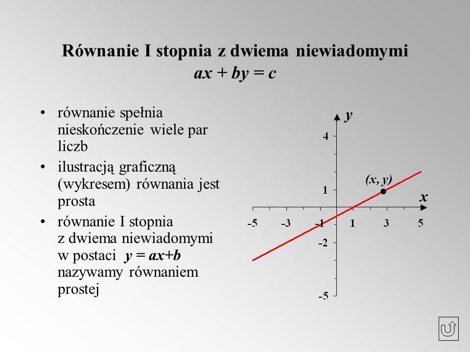 Równanie I stopnia z dwiema niewiadomymi ax + by = c równanie spełnia nieskończenie wiele par liczb ilustracją graficzną (wykresem) równania jest pros