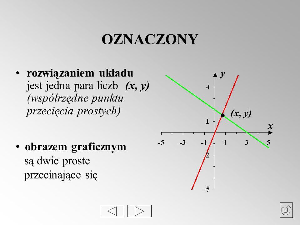 OZNACZONY rozwiązaniem układu jest jedna para liczb (x, y) (współrzędne punktu przecięcia prostych) x y. (x, y) obrazem graficznym są dwie proste prze