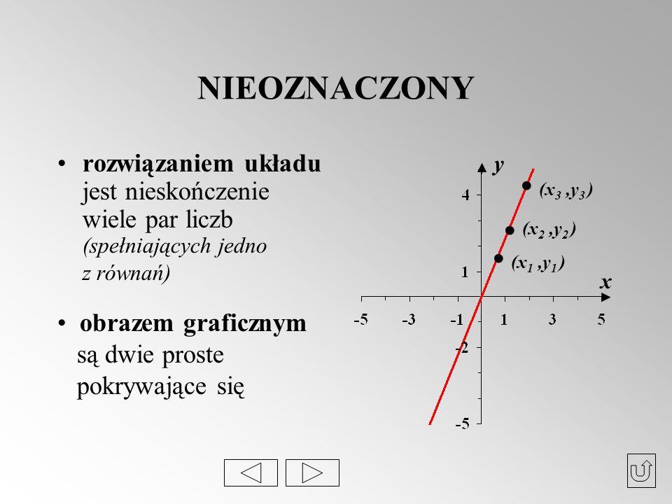 NIEOZNACZONY rozwiązaniem układu jest nieskończenie wiele par liczb (spełniających jedno z równań) x y... (x 3,y 3 ) (x 2,y 2 ) (x 1,y 1 ) obrazem gra