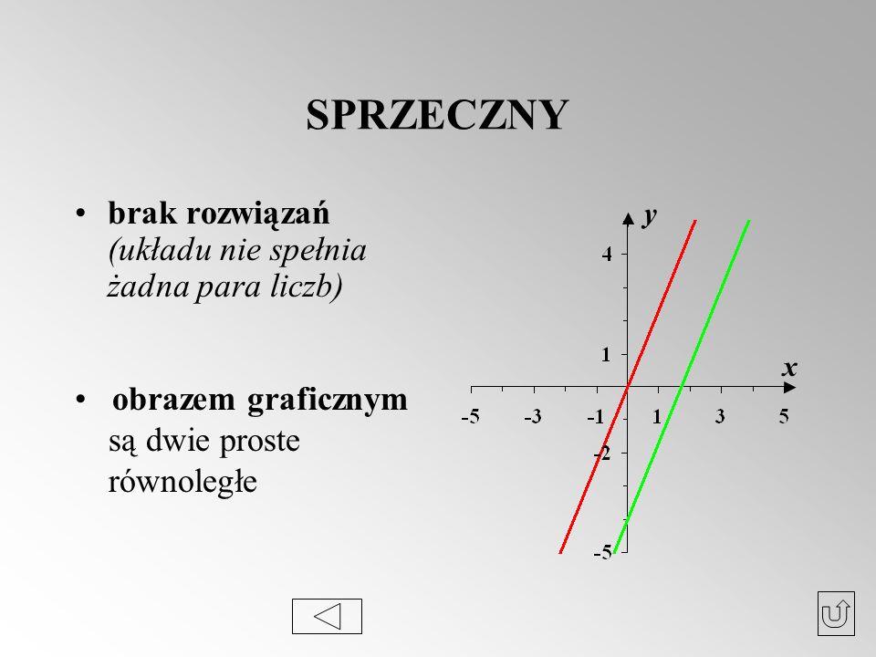 SPRZECZNY brak rozwiązań (układu nie spełnia żadna para liczb) x y obrazem graficznym są dwie proste równoległe