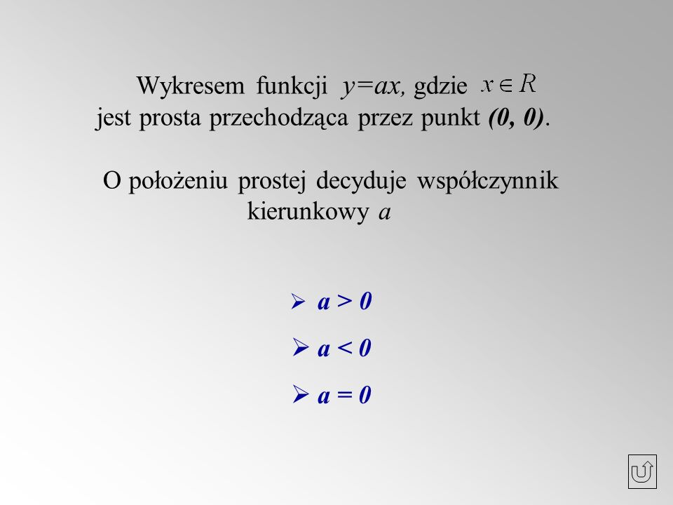 Wykresem funkcji y=ax, gdzie jest prosta przechodząca przez punkt (0, 0). O położeniu prostej decyduje współczynnik kierunkowy a a > 0 a < 0 a = 0