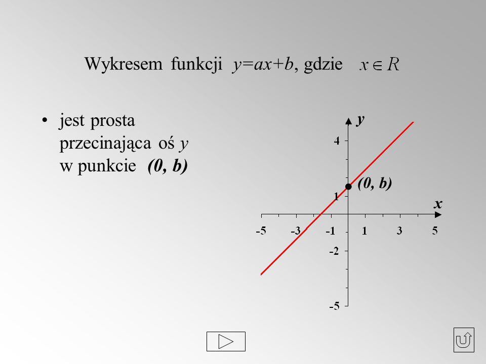Wykresem funkcji y=ax+b, gdzie jest prosta przecinająca oś y w punkcie (0, b). (0, b) y x