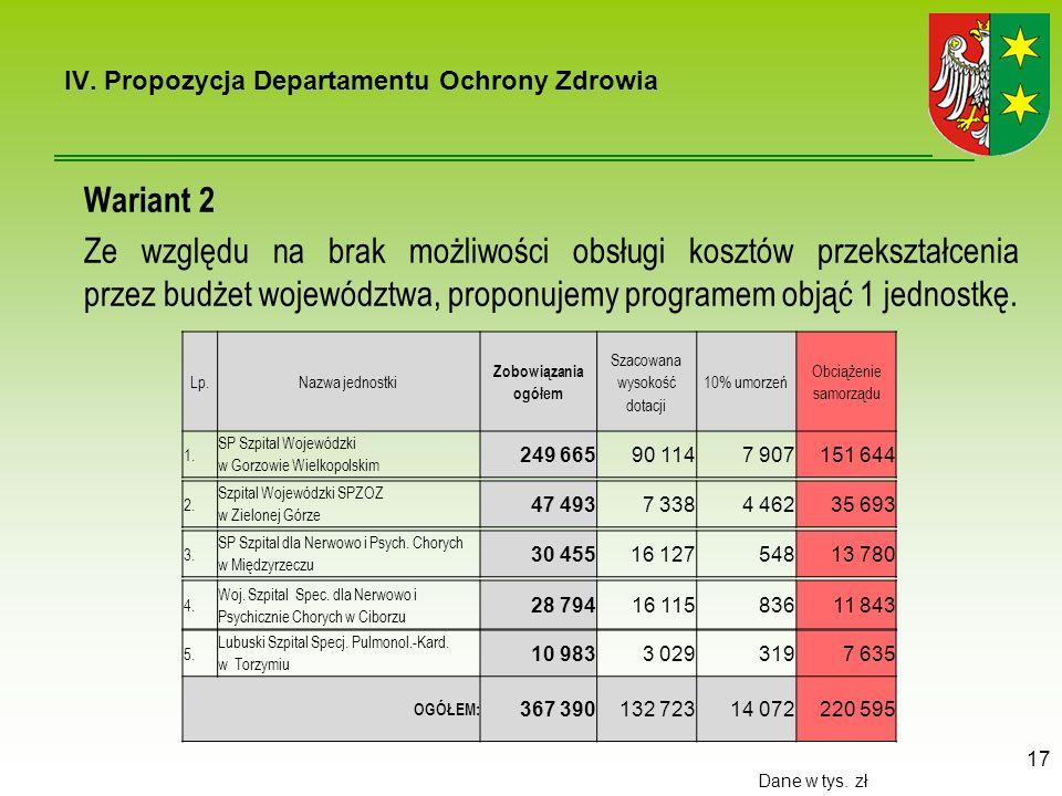 Wariant 2 Ze względu na brak możliwości obsługi kosztów przekształcenia przez budżet województwa, proponujemy programem objąć 1 jednostkę.