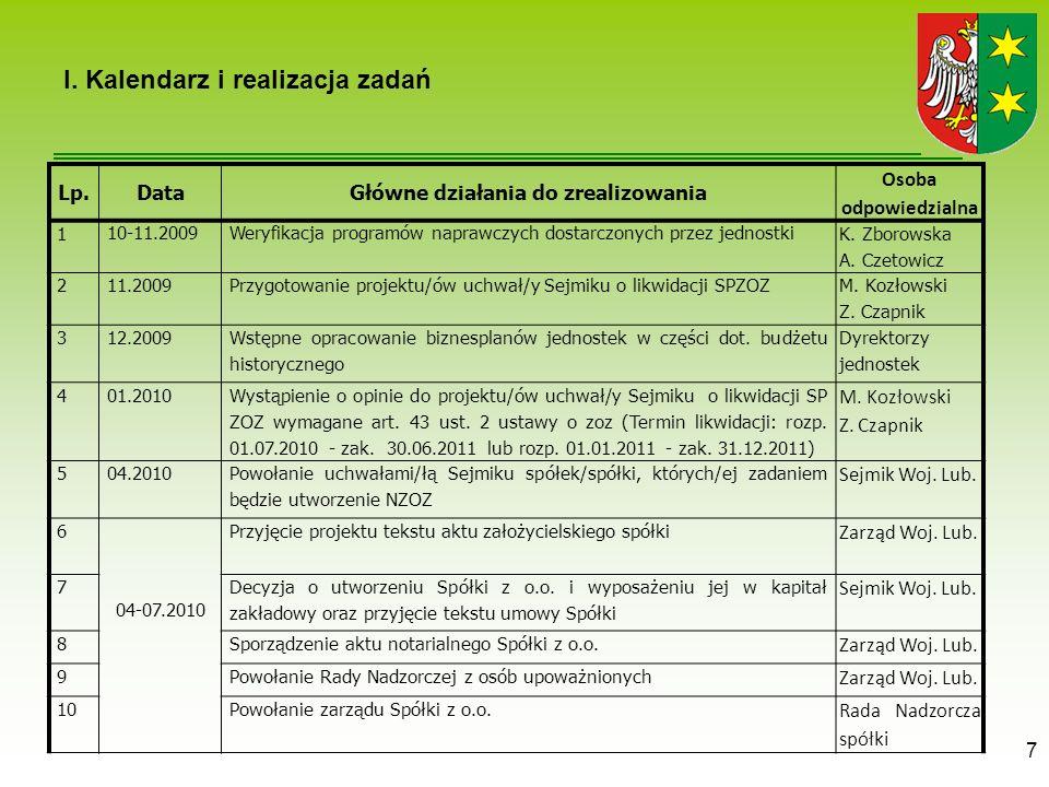 7 I. Kalendarz i realizacja zadań Lp.DataGłówne działania do zrealizowania Osoba odpowiedzialna 1 10-11.2009Weryfikacja programów naprawczych dostarcz