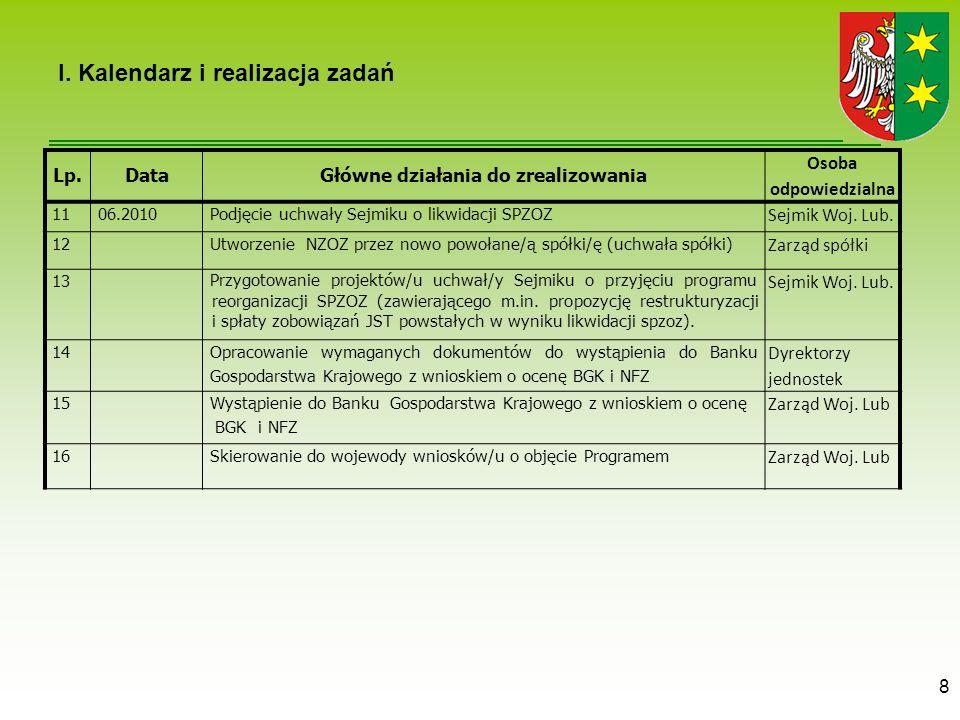 8 I. Kalendarz i realizacja zadań Lp.DataGłówne działania do zrealizowania Osoba odpowiedzialna 1106.2010 Podjęcie uchwały Sejmiku o likwidacji SPZOZ