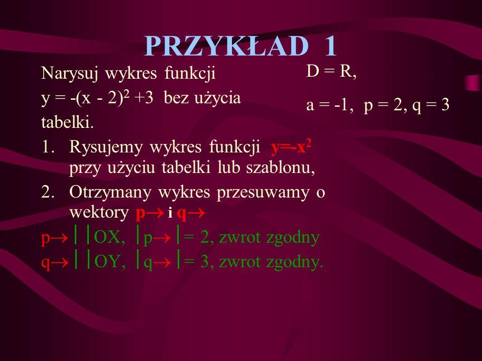 y = a(x – p) 2 + q a, p, q R, D = R