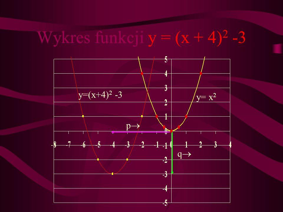 ZADANIE 1 Narysuj wykres funkcji y = (x+4) 2 - 3 bez użycia tabelki. a)Rysujemy wykres funkcji y = x 2, korzystając z tabelki lub szablonu, a)Otrzyman
