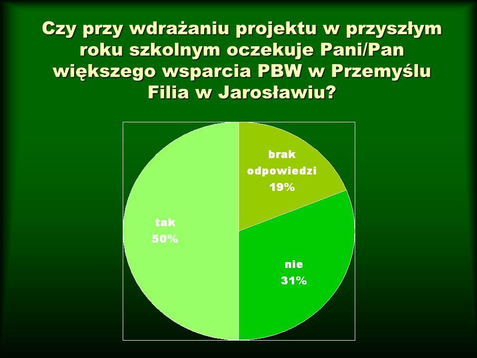 Czy przy wdrażaniu projektu w przyszłym roku szkolnym oczekuje Pani/Pan większego wsparcia PBW w Przemyślu Filia w Jarosławiu?