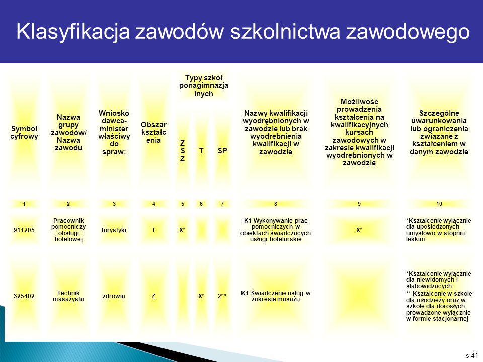 s.41 Klasyfikacja zawodów szkolnictwa zawodowego Symbol cyfrowy Nazwa grupy zawodów/ Nazwa zawodu Wniosko dawca- minister właściwy do spraw: Obszar ks