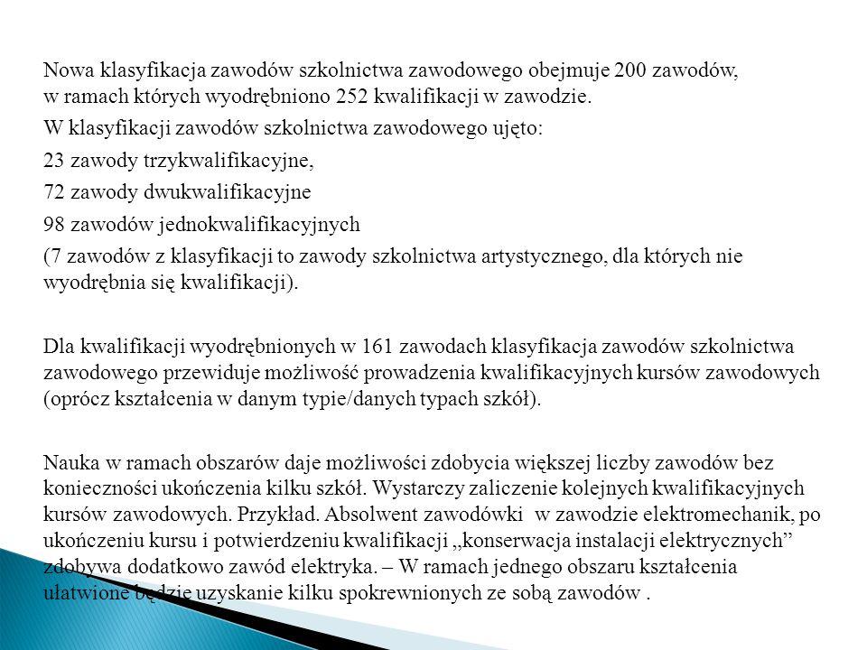 Nowa klasyfikacja zawodów szkolnictwa zawodowego obejmuje 200 zawodów, w ramach których wyodrębniono 252 kwalifikacji w zawodzie. W klasyfikacji zawod