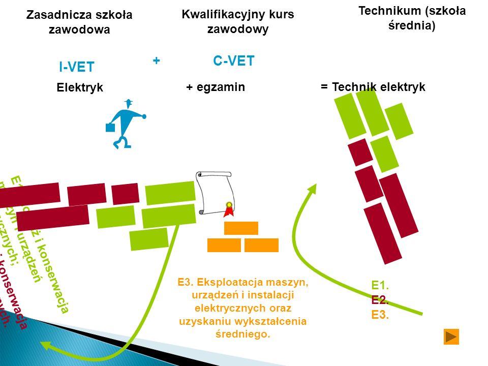 I-VET E3. Eksploatacja maszyn, urządzeń i instalacji elektrycznych oraz uzyskaniu wykształcenia średniego. Zasadnicza szkoła zawodowa Elektryk Technik