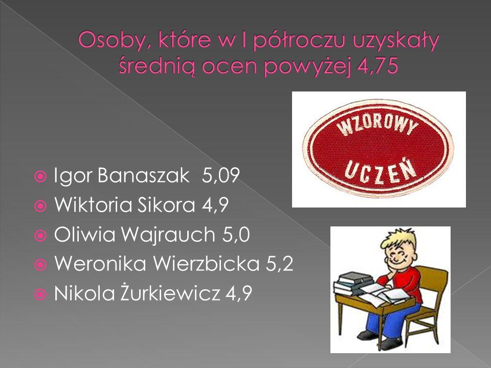 Igor Banaszak 5,09 Wiktoria Sikora 4,9 Oliwia Wajrauch 5,0 Weronika Wierzbicka 5,2 Nikola Żurkiewicz 4,9