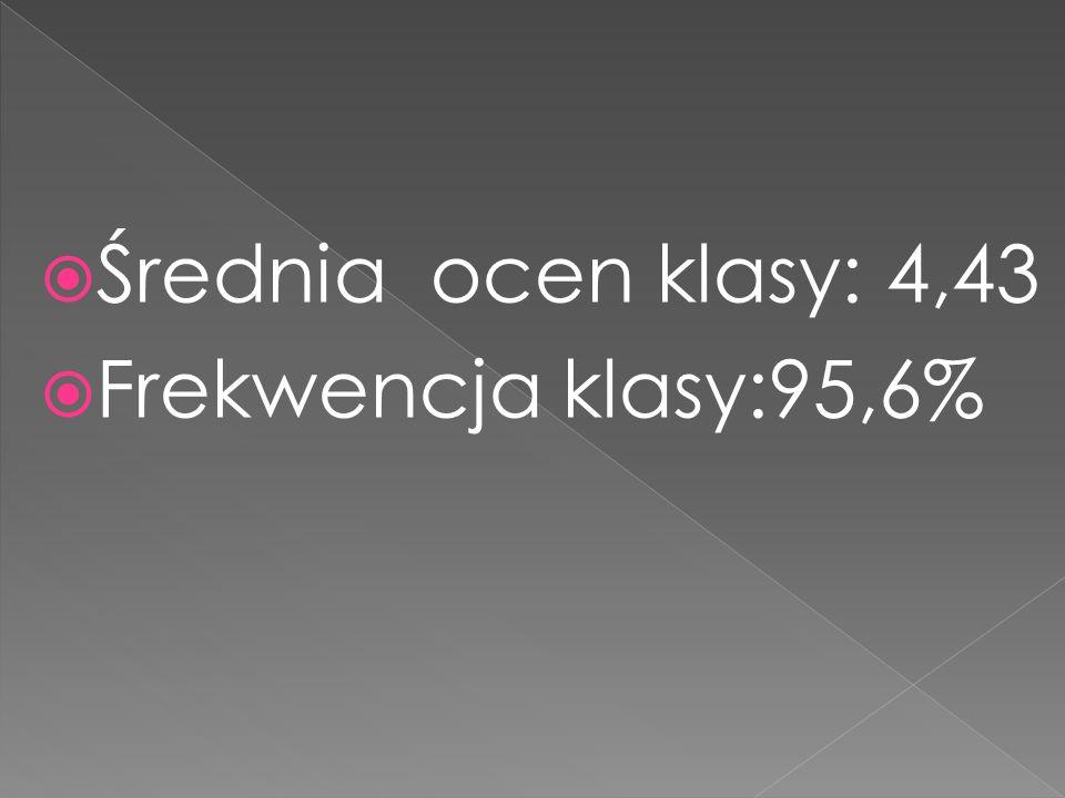 Średnia ocen klasy: 4,43 Frekwencja klasy:95,6%