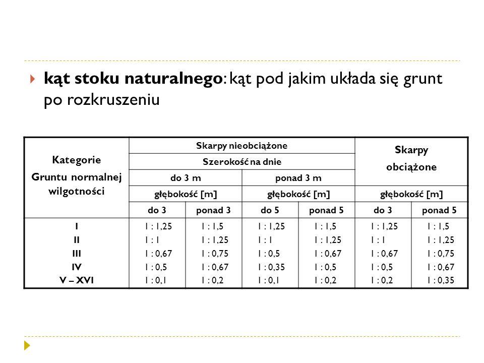 Kategorie Gruntu normalnej wilgotności Skarpy nieobciążone Skarpy obciążone Szerokość na dnie do 3 mponad 3 m głębokość [m] do 3ponad 3do 5ponad 5do 3ponad 5 I II III IV V – XVI 1 : 1,25 1 : 1 1 : 0,67 1 : 0,5 1 : 0,1 1 : 1,5 1 : 1,25 1 : 0,75 1 : 0,67 1 : 0,2 1 : 1,25 1 : 1 1 : 0,5 1 : 0,35 1 : 0,1 1 : 1,5 1 : 1,25 1 : 0,67 1 : 0,5 1 : 0,2 1 : 1,25 1 : 1 1 : 0,67 1 : 0,5 1 : 0,2 1 : 1,5 1 : 1,25 1 : 0,75 1 : 0,67 1 : 0,35
