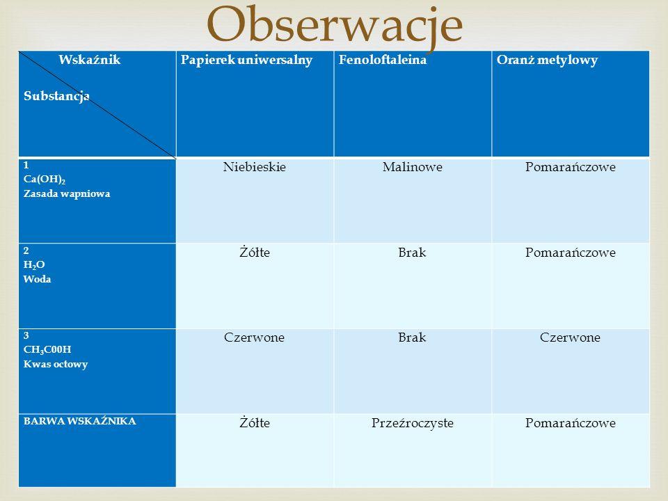 Wskaźnik Substancja Papierek uniwersalnyFenoloftaleinaOranż metylowy 1 Ca(OH) 2 Zasada wapniowa NiebieskieMalinowePomarańczowe 2 H 2 O Woda ŻółteBrakP