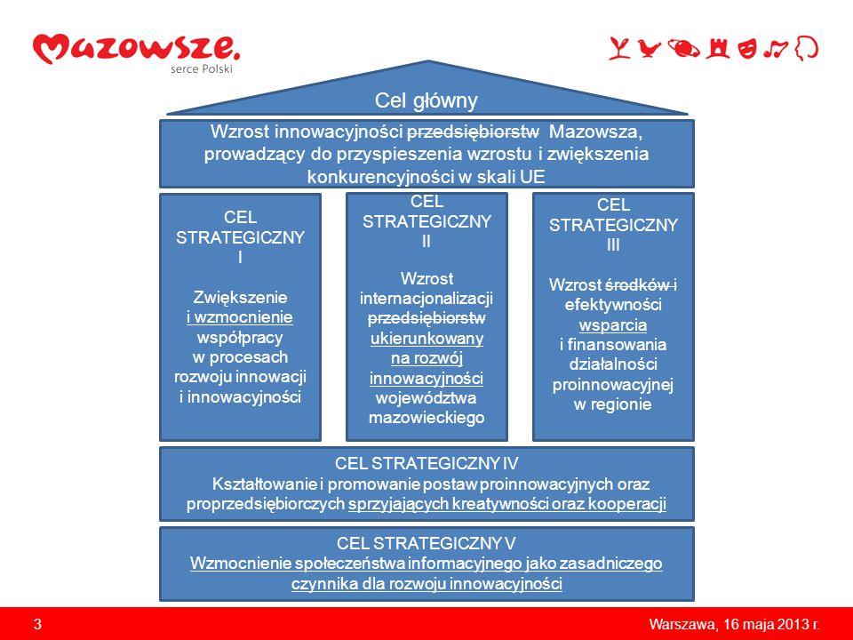 3 Wzrost innowacyjności przedsiębiorstw Mazowsza, prowadzący do przyspieszenia wzrostu i zwiększenia konkurencyjności w skali UE CEL STRATEGICZNY IV K