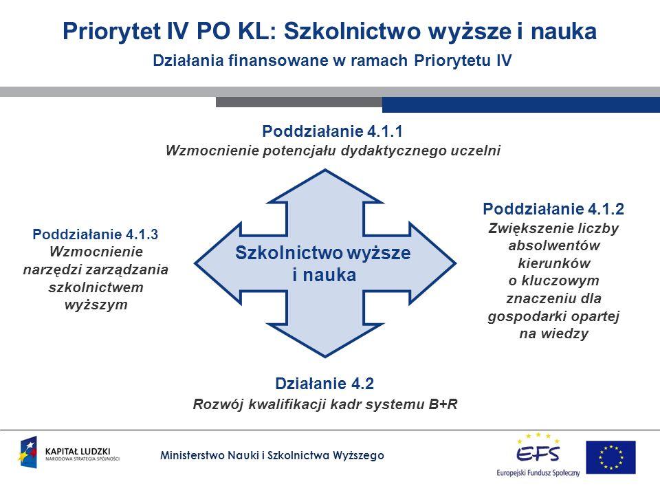 Ministerstwo Nauki i Szkolnictwa Wyższego Priorytet IV PO KL: Szkolnictwo wyższe i nauka Działania finansowane w ramach Priorytetu IV Działanie 4.2 Ro