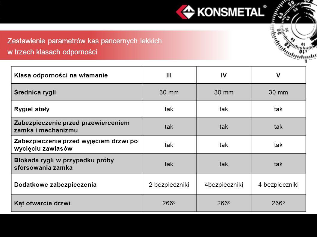 Zestawienie parametrów kas pancernych lekkich w trzech klasach odporności Klasa odporności na włamanieIIIIVV Średnica rygli30 mm Rygiel stałytak Zabez