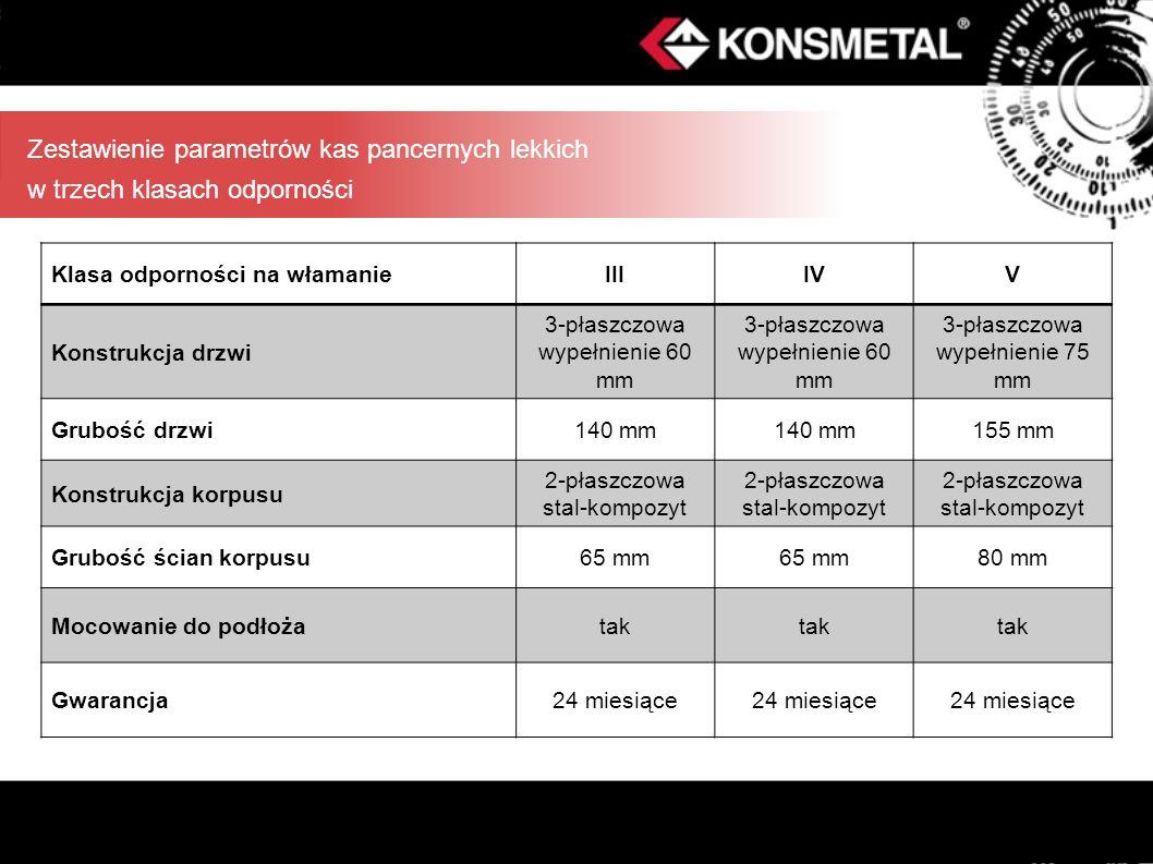 Zestawienie parametrów kas pancernych lekkich w trzech klasach odporności Klasa odporności na włamanieIIIIVV Konstrukcja drzwi 3-płaszczowa wypełnieni