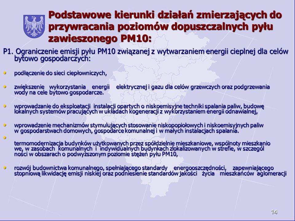 14 Podstawowe kierunki działań zmierzających do przywracania poziomów dopuszczalnych pyłu zawieszonego PM10: P1. Ograniczenie emisji pyłu PM10 związan