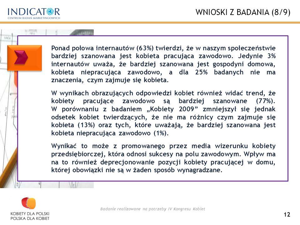 Badanie realizowane na potrzeby IV Kongresu Kobiet WNIOSKI Z BADANIA (8/9) 12 Ponad połowa internautów (63%) twierdzi, że w naszym społeczeństwie bardziej szanowana jest kobieta pracująca zawodowo.