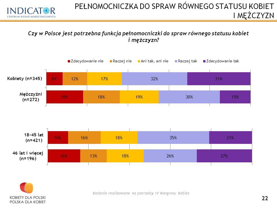 Badanie realizowane na potrzeby IV Kongresu Kobiet PEŁNOMOCNICZKA DO SPRAW RÓWNEGO STATUSU KOBIET I MĘŻCZYZN 22 Czy w Polsce jest potrzebna funkcja pełnomocniczki do spraw równego statusu kobiet i mężczyzn