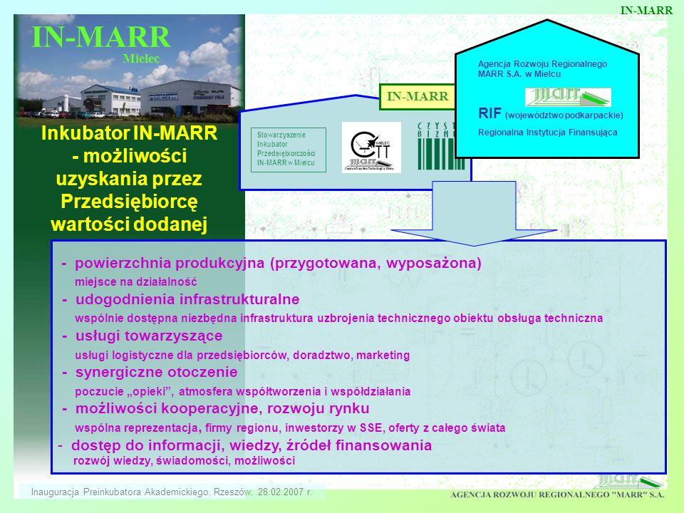 IN-MARR Mielec Inkubator IN-MARR - możliwości uzyskania przez Przedsiębiorcę wartości dodanej IN-MARR Stowarzyszenie Inkubator Przedsiębiorczości IN-M