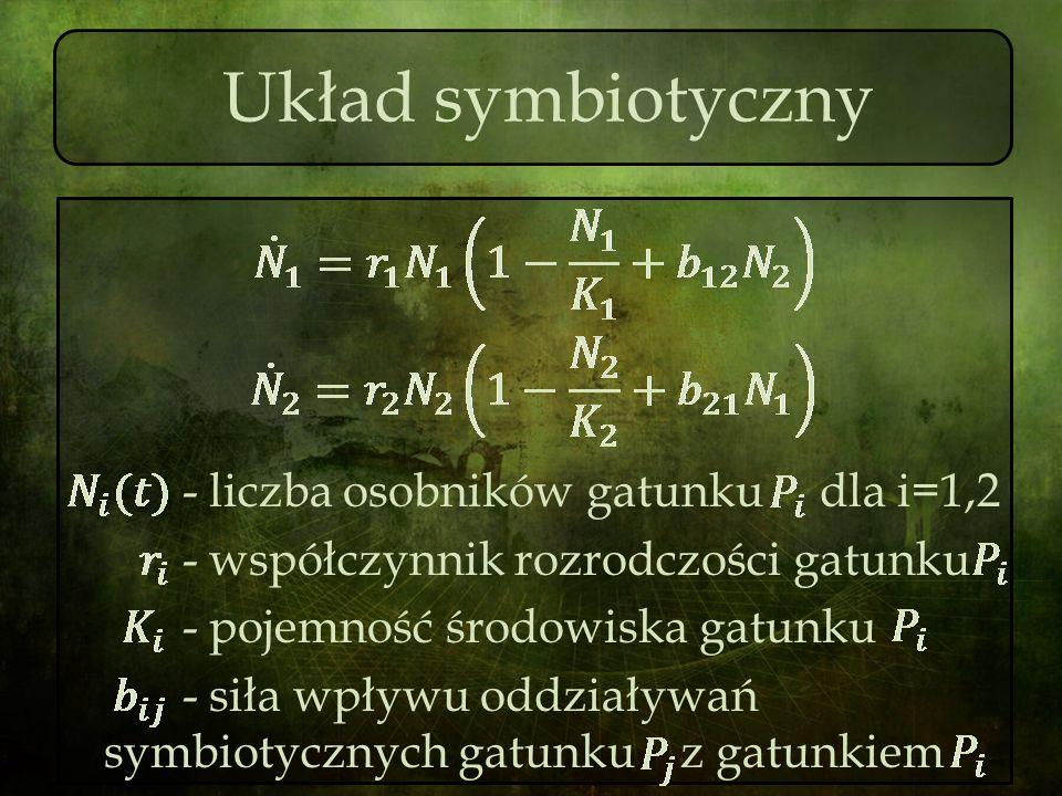 Układ symbiotyczny - liczba osobników gatunku dla i=1,2 - współczynnik rozrodczości gatunku - pojemność środowiska gatunku - siła wpływu oddziaływań s