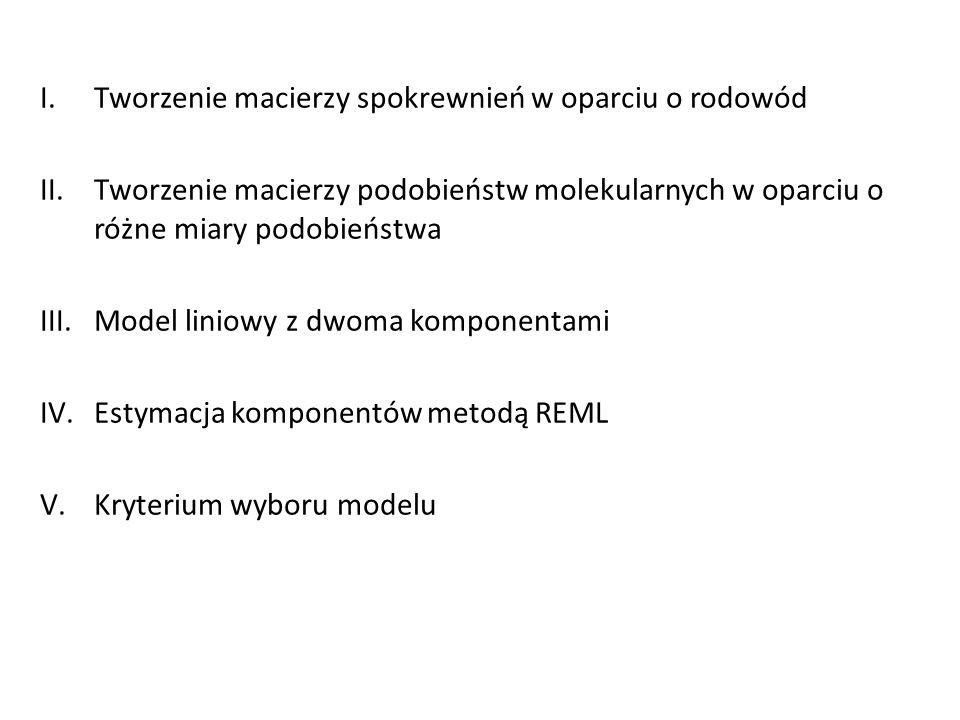 I.Tworzenie macierzy spokrewnień w oparciu o rodowód II.Tworzenie macierzy podobieństw molekularnych w oparciu o różne miary podobieństwa III.Model li